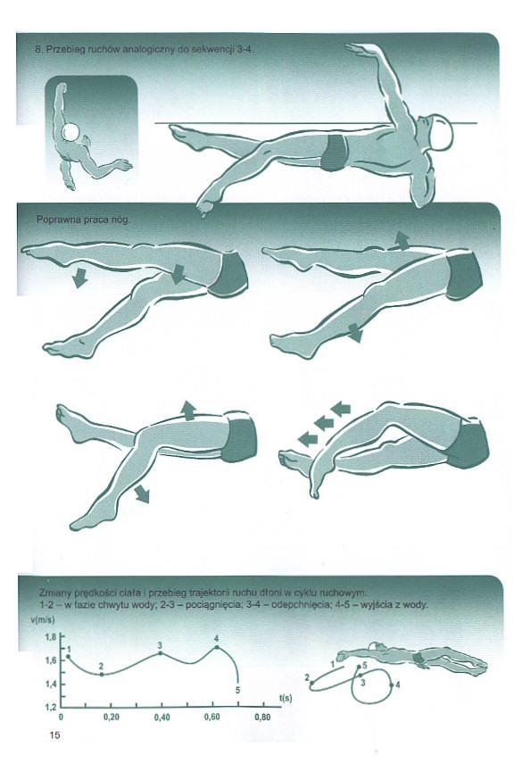 Nauka pływania stylem grzbietowym. Technika pływania na plecach.